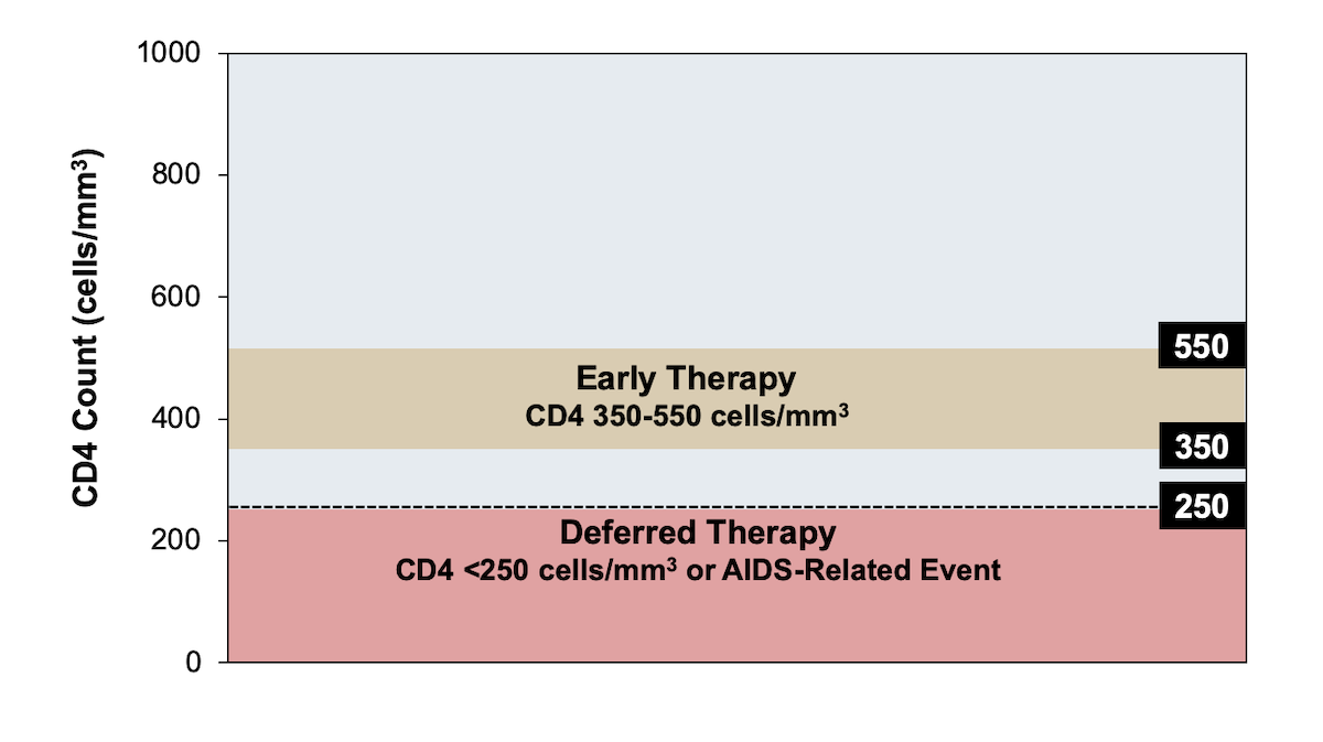 The HIV-positive participants in the early therapy arm received combination antiretroviral therapy and those in the deferred therapy arm started when their CD4 decreased to less than 250 cells/mm<sup>3</sup> or they had an AIDS-related event.<div>Source: Cohen MS, Chen YQ, McCauley M, et al. Prevention of HIV-1 infection with early antiretroviral therapy. N Engl J Med. 2011;365:493-505.</div>
