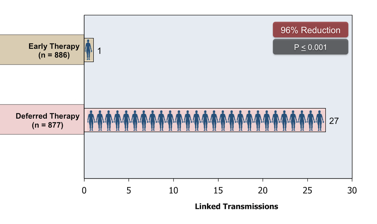 This graphic shows linked transmissions in the two study groups. Couples in the early therapy arm had a 96% reduction in new HIV transmission events.<div>Source: Cohen MS, Chen YQ, McCauley M, et al. Prevention of HIV-1 infection with early antiretroviral therapy. N Engl J Med. 2011;365:493-505.</div>