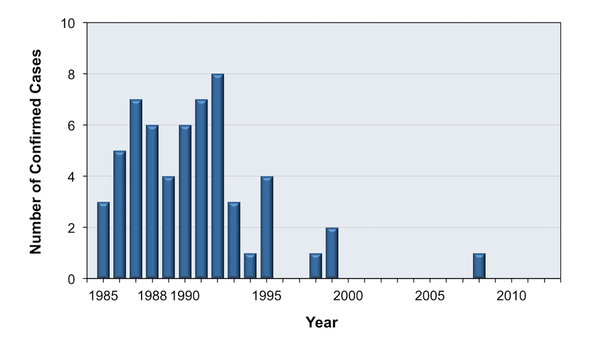 This graphic shows the year-by-year distribution of the 58 cases of occupationally acquired HIV infection in the United States.  Most cases occurred between 1985 and 1995 prior to the widespread use of postexposure prophylaxis.<div>Source: Joyce MP, Kuhar D, Brooks JT. Notes from the field: occupationally acquired HIV infection among health care workers - United States, 1985-2013. MMWR Morb Mortal Wkly Rep. 2015;63:1245-6.</div>