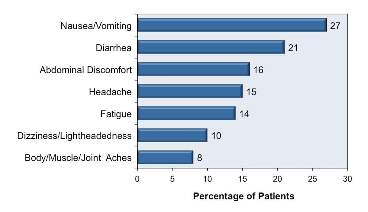 This graph shows the side effect profile of 100 men who have sex with men who received raltegravir plus tenofovir DF-emtricitabine for nonoccupational PEP. The most common adverse effects were diarrhea and abdominal pain.<div>Source: Mayer KH, Mimiaga MJ, Gelman M, Grasso C. Raltegravir, tenofovir DF, and emtricitabine for postexposure prophylaxis to prevent the sexual transmission of HIV: safety, tolerability, and adherence. J Acquir Immune Defic Syndr. 2012;59:354-9.</div>