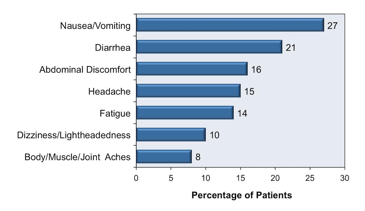 Core Concepts - Nonoccupational Postexposure Prophylaxis