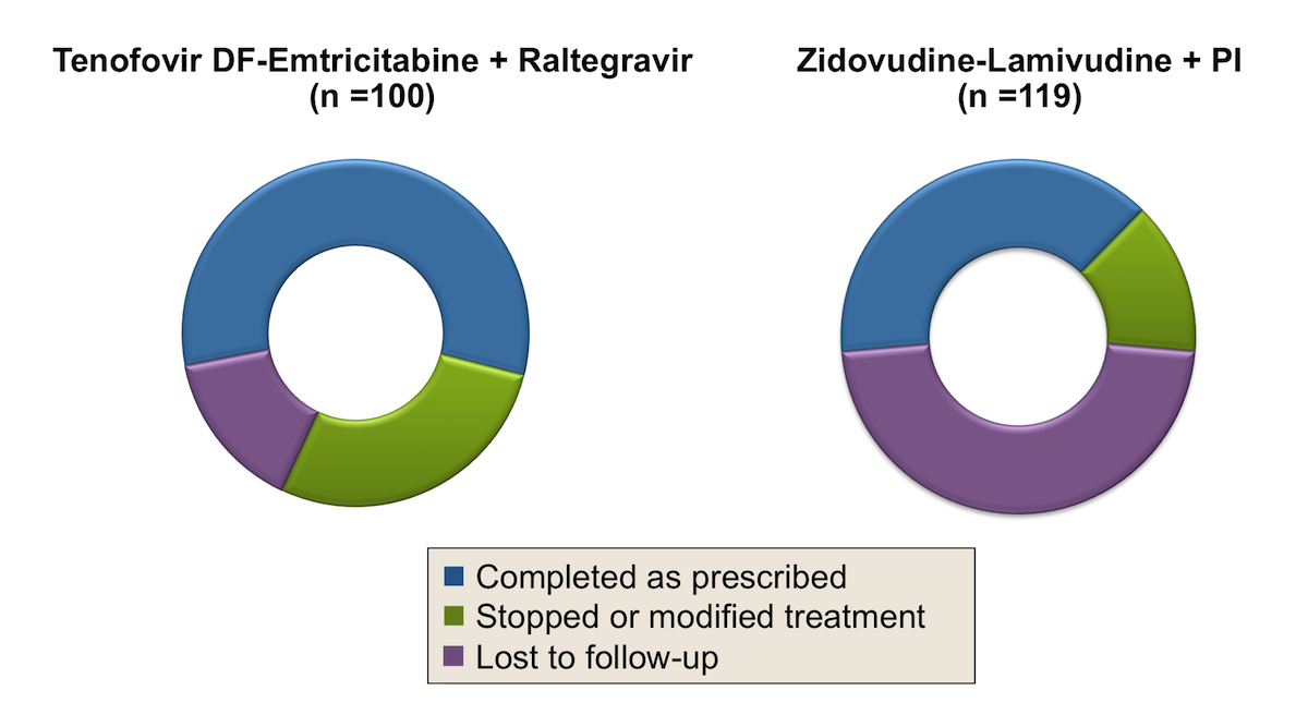 Abbreviations: PI = protease inhibitor </br>