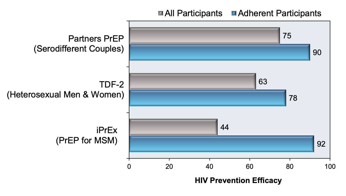 In several of the key PrEP studies, efficacy is adjusted upward significantly when analyzing the data for persons with assumed adherence based on detectable antiretroviral drug levels.<div>Source: Marrazzo JM, del Rio C, Holtgrave DR, et al. HIV prevention in clinical care settings: 2014 recommendations of the International Antiviral Society-USA Panel. JAMA. 2014;312:390-409.</div>
