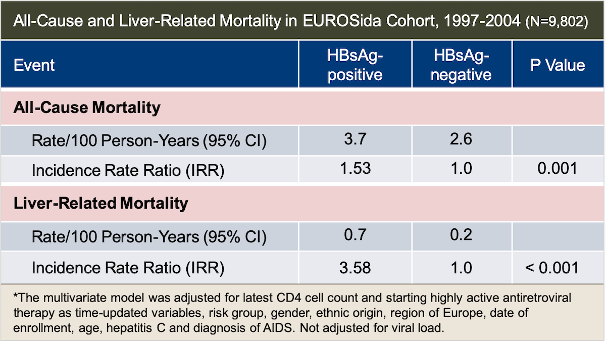 <div>Source: Konopnicki D, Mocroft A, de Wit S, et al. Hepatitis B and HIV: prevalence, AIDS progression, response to highly active antiretroviral therapy and increased mortality in the EuroSIDA cohort. AIDS. 2005;19:593-601.</div>
