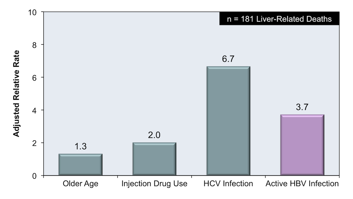 <div>Source: Weber R, Sabin CA, Friis-Møller N, et al. Liver-related deaths in persons infected with the human immunodeficiency virus: the D:A:D study. Arch Intern Med. 2006;166:1632-41.</div>