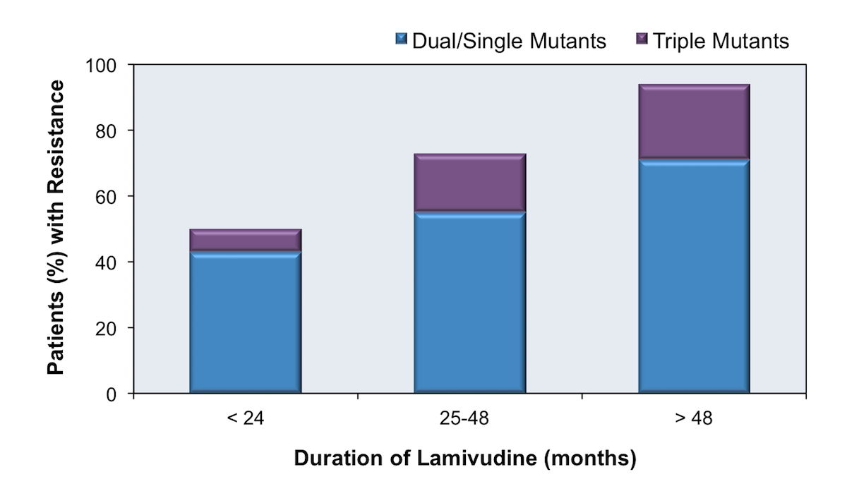 The graphic shows the prevalence of HBV lamivudine-resistant mutations increased with longer duration of lamivudine therapy.<div>Source: Matthews GV, Bartholomeusz A, Locarnini S, et al. Characteristics of drug resistant HBV in an international collaborative study of HIV-HBV-infected individuals on extended lamivudine therapy. AIDS. 2006;20:863-70.</div>