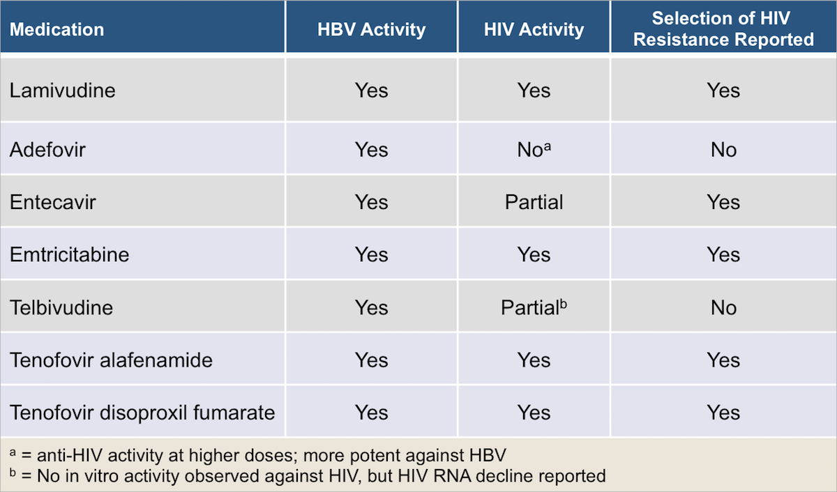 Note: in this table tenofovir includes tenofovir DF and tenofovir alafenamide.<div>Source: Iser DM, Sasadeusz JJ. Current treatment of HIV/hepatitis B virus coinfection. J Gastroenterol Hepatol. 2008;23:699-706.</div>