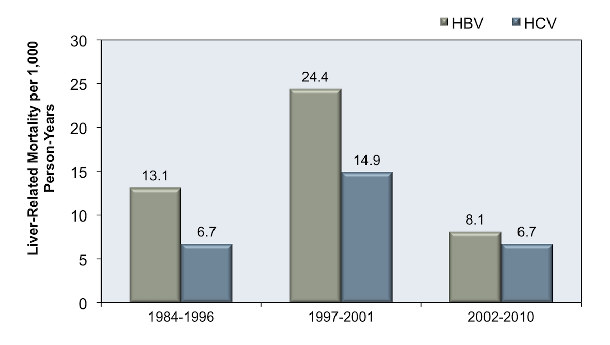 <div>Source: Falade-Nwulia O, Seaberg EC, Rinaldo CR, Badri S, Witt M, Thio CL. Comparative risk of liver-related mortality from chronic hepatitis B versus chronic hepatitis C virus infection. Clin Infect Dis. 2012;55:507-13.</div>