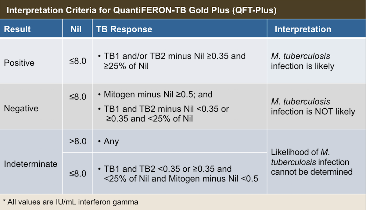 <div>Source: Mazurek GH, Jereb J, Vernon A, LoBue P, Goldberg S, Castro K. Updated guidelines for using Interferon Gamma Release Assays to detect <em>Mycobacterium tuberculosis</em> infection - United States, 2010. MMWR Recomm Rep. 2010;59:1-25.</div>
