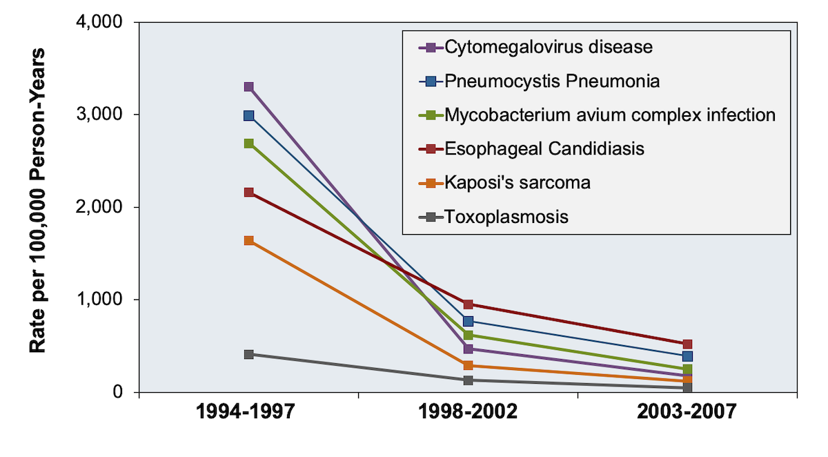 <div>Source: Buchacz K, Baker RK, Palella FJ Jr, et al. AIDS-defining opportunistic illnesses in US patients, 1994-2007: a cohort study. AIDS. 2010;24:1549-59.</div>