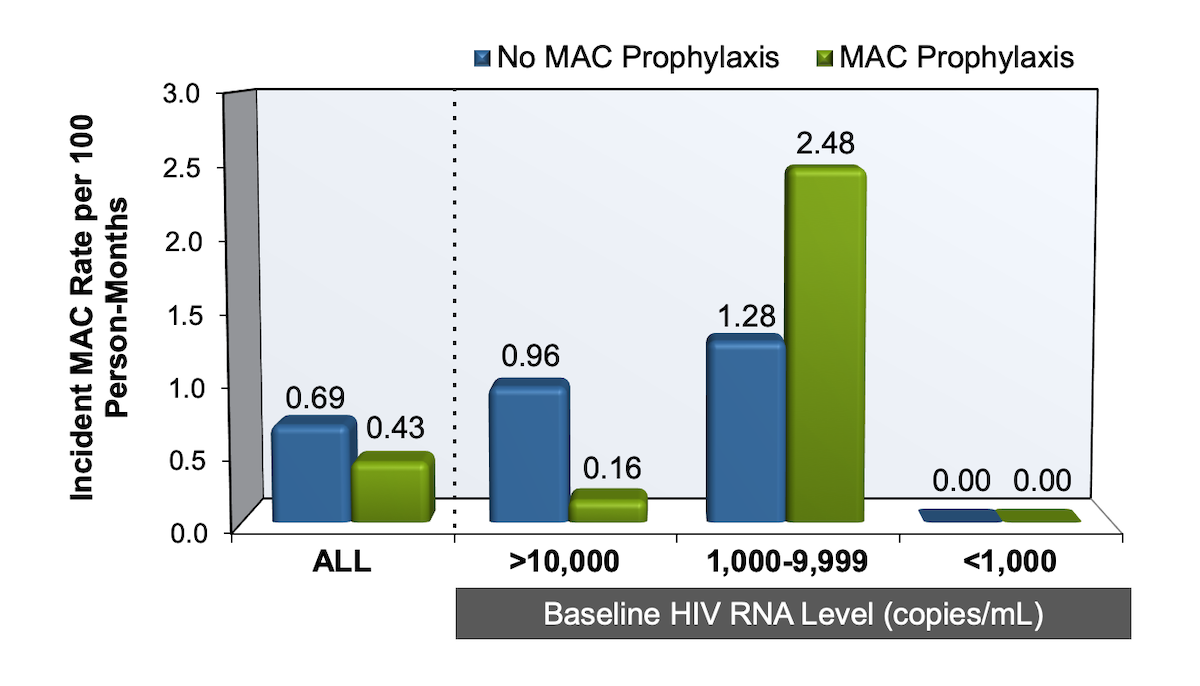 In the HIV Outpatient Study (HOPS) investigators performed a retrospective analysis to determine the MAC incidence rate in 369 individuals with HIV infection, a CD4 count less than 50 cells/mm<sup>3</sup>, and no prior history of MAC infection<div>Source: Yangco BG, Buchacz K, Baker R, Palella FJ, Armon C, Brooks JT. Is primary <em>Mycobacterium avium</em> complex prophylaxis necessary in patients with CD4 <50 cells/μL who are virologically suppressed on cART? AIDS Patient Care STDS. 2014;28:280-3.</div>