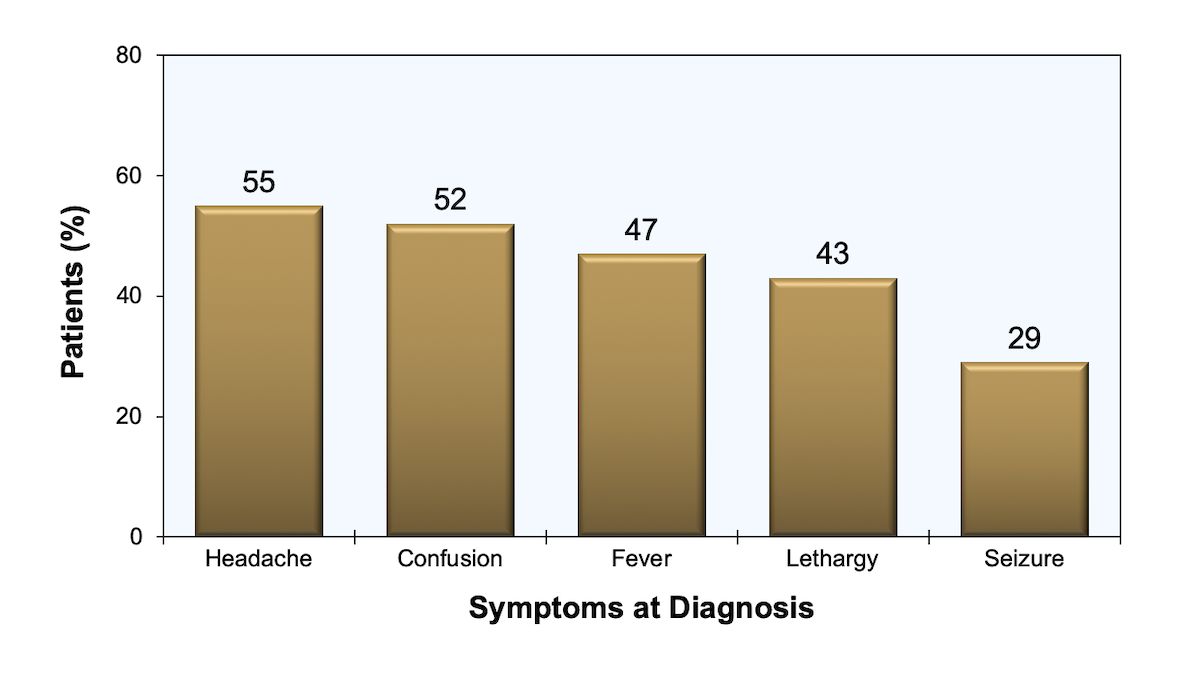 This graphic shows the frequency of symptoms present in 115 patients with <em>Toxoplasma</em> encephalitis seen at San Francisco General Hospital during the years 1981-1990.<div>Source: Porter SB, Sande MA. Toxoplasmosis of the central nervous system in the acquired immunodeficiency syndrome. N Engl J Med. 1992;327:1643-8.</div>