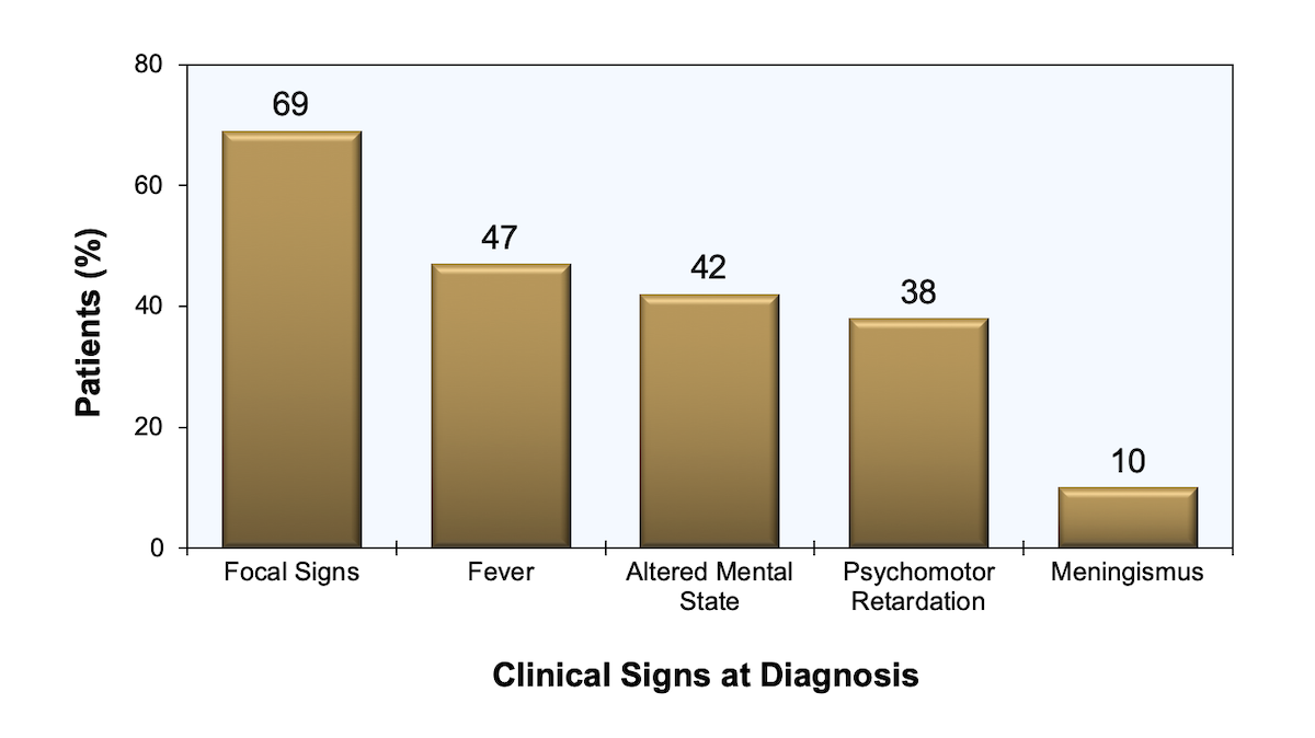 Frequency of signs present in 115 patients with <em>Toxoplasma</em> encephalitis seen at San Francisco General Hospital during the years 1981-1990; focal signs consisted of hemiparesis (39%), ataxia (30%), cranial-nerve palsies (28%), sensory deficits (12%), aphasia (8%), and hemianopia (7%).<div>Source: Porter SB, Sande MA. Toxoplasmosis of the central nervous system in the acquired immunodeficiency syndrome. N Engl J Med. 1992;327:1643-8.</div>