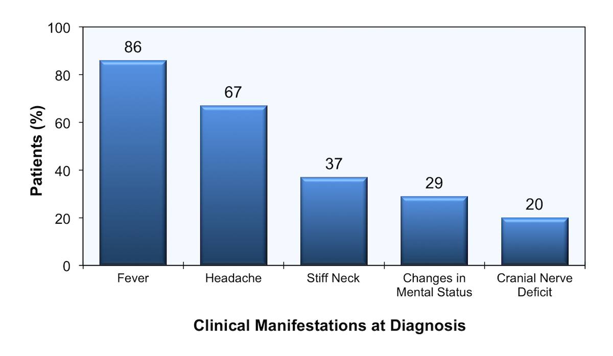 The graph represents the clinical manifestations of 65 patients from France at the time of diagnosis of cryptococcal meningitis. The mean CD4 count at the time of diagnosis was 46 cells/mm<sup>3</sup>.<div>Source: Darras-Joly C, Chevret S, Wolff M, et al. Cryptococcus neoformans infection in France: epidemiologic features of and early prognostic parameters for 76 patients who were infected with human immunodeficiency virus. Clin Infect Dis. 1996;23:369-76.</div>