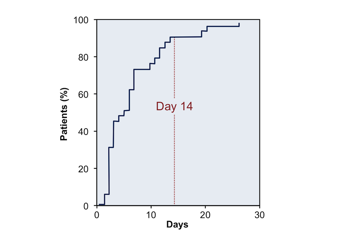 The timing of neurologic response in 35 patients with <em>Toxoplasma</em> encephalitis who improved with treatment is shown. A neurologic response was defined as improvement in at least half of the baseline neurologic abnormalities. Patients who did not have a neurologic response are not included in this graphic.<div>Reproduced from Luft BJ, Hafner R, Korzun AH, et al. Toxoplasmic encephalitis in patients with the acquired immunodeficiency syndrome. Members of the ACTG 077p/ANRS 009 Study Team. N Engl J Med. 1993;329:995-1000. </br>Reproduced with permission from the Massachusetts Medical Society. Copyright © 1993 Massachusetts Medical Society. All rights reserved.</div>