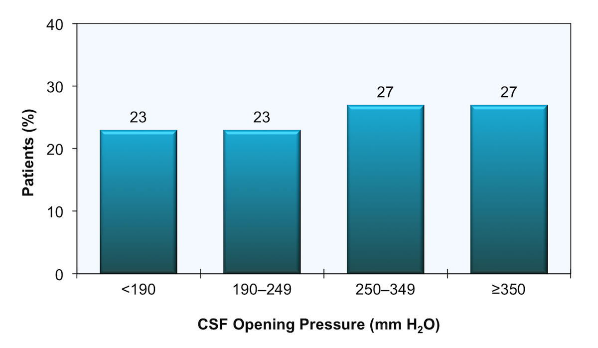 This graph represents data from 221 patients with cryptococcal meningitis who had CSF opening pressure measured prior to receiving therapy. The investigators defined a normal CSF opening pressure as less than 190 cm H<sub>2</sub>O.<div>Source: Graybill JR, Sobel J, Saag M, et al. Diagnosis and management of increased intracranial pressure in patients with AIDS and cryptococcal meningitis. The NIAID Mycoses Study Group and AIDS Cooperative Treatment Groups. Clin Infect Dis. 2000;30:47-54.</div>
