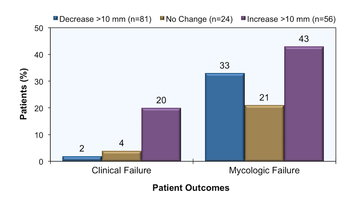 The graph represents outcomes of 161 patients with AIDS and cryptococcal meningitis who had lumbar puncture with opening pressure measured prior to therapy and 2 weeks after treatment. The investigators defined clinical failure as persistent or worsening signs and symptoms of cryptococcal meningitis after 2 weeks of therapy; mycologic failure was defined as positive CSF culture after 2 weeks of therapy.<div>Source: Graybill JR, Sobel J, Saag M, et al. Diagnosis and management of increased intracranial pressure in patients with AIDS and cryptococcal meningitis. The NIAID Mycoses Study Group and AIDS Cooperative Treatment Groups. Clin Infect Dis. 2000;30:47-54.</div>