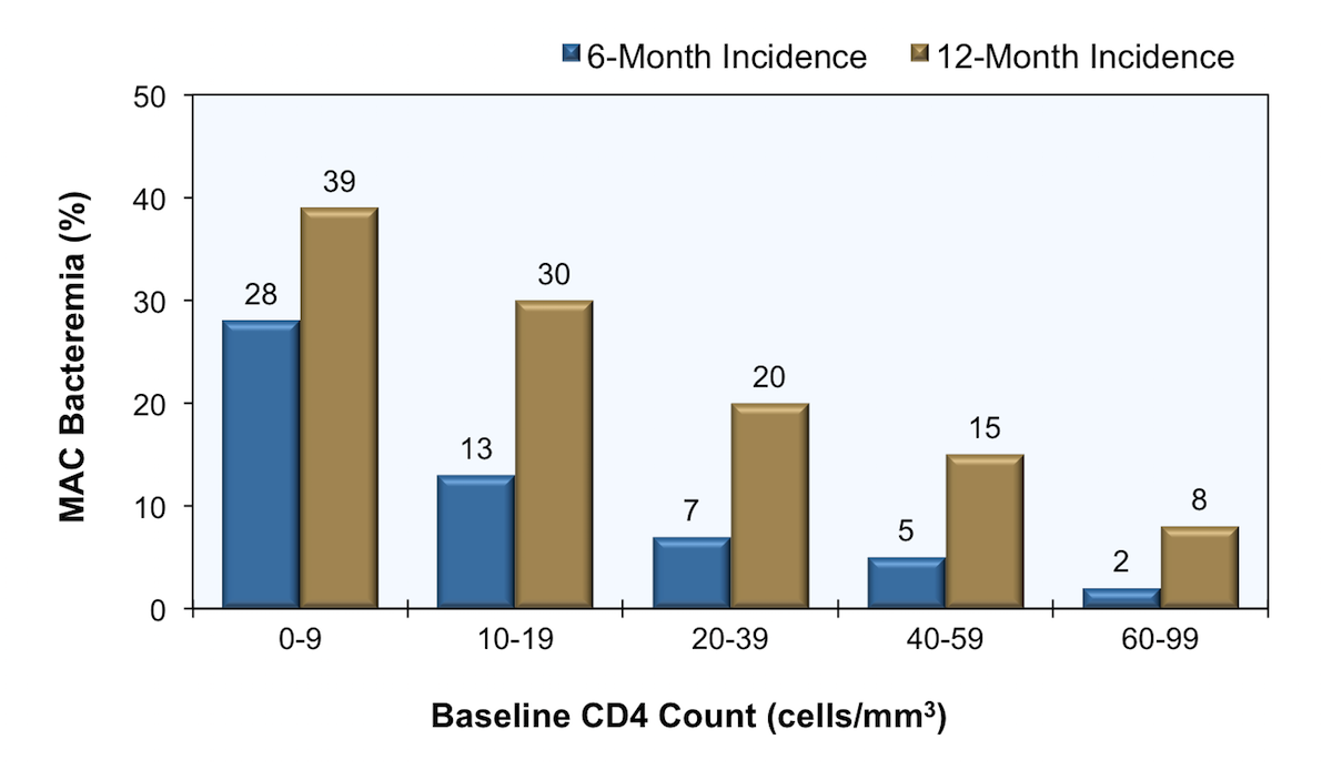 <div>Source: Nightingale SD, Byrd LT, Southern PM, Jockusch JD, Cal SX, Wynne BA. Incidence of <em>Mycobacterium avium-intracellulare</em> complex bacteremia in human immunodeficiency virus-positive patients. J Infect Dis. 1992;165:1082-5.</div>