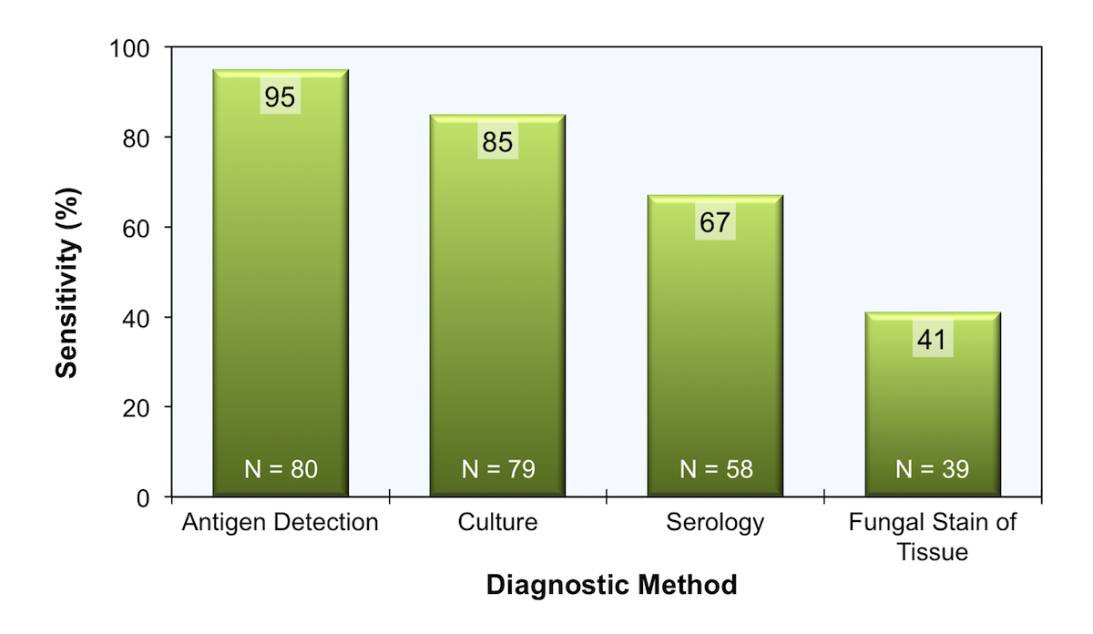 These data reflect the sensitivity of four different tests used to diagnose histoplasmosis in patients with AIDS who have disseminated histoplasmosis. These data include samples from blood, bone marrow, respiratory secretions, or localized skin lesions.<div>Source: Wheat J. Endemic mycoses in AIDS: a clinical review. Clin Microbiol Rev. 1995;8:146-59.</div>