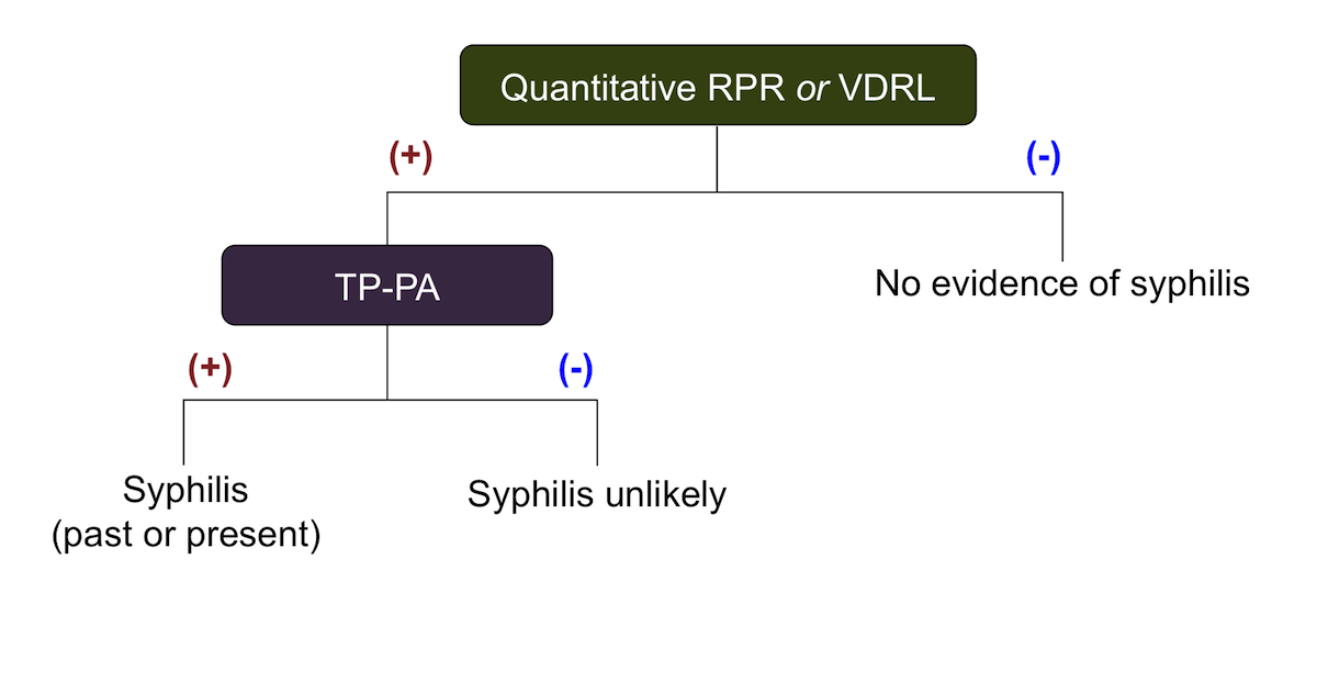 The traditional (standard) serologic screening sequence algorithm uses a quantitative nontreponemal test (RPR or VDRL) for screening followed by a treponemal test for confirmation of positive screening tests.