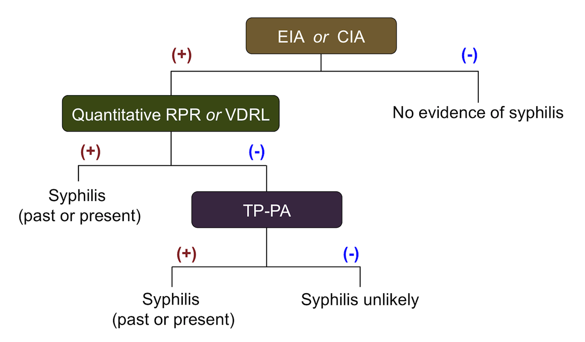 The reverse serologic screening algorithm uses an initial treponemal test for screening, followed by a nontreponemal test confirmation. A specimen with reactive EIA/CIA results should be tested reflexively with a quantitative nontreponemal test (RPR or VDRL). 