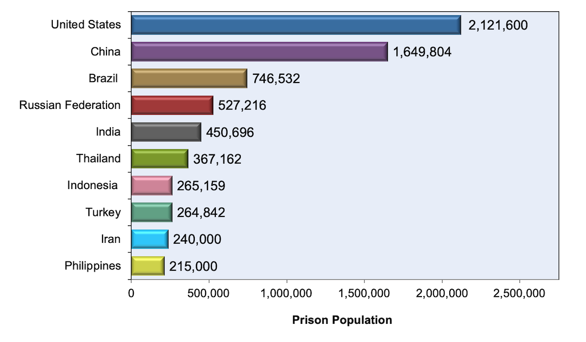 <div>Source: World Prison Brief: Highest to Lowest—Prison Population Total. World Prison Brief, Institute for Criminal Policy Research. December 2018.</div>