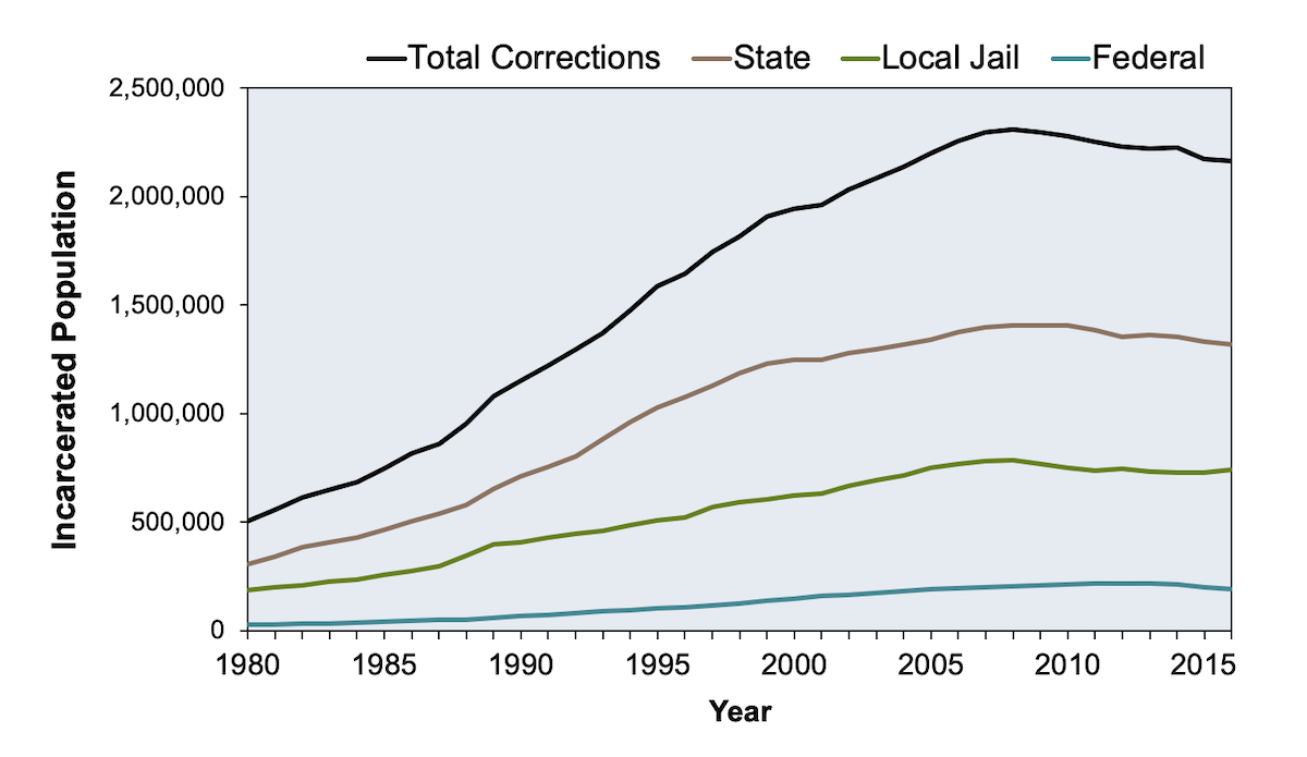 The numbers for each year represent a sample taken at one point in time.<div>Source: Bureau of Justice Statistics, Annual Probation Survey, Annual Parole Survey, Annual Survey of Jails, Census of Jail Inmates, and National Prisoner Statistics Program, 1980-2016. April 26, 2018.</div>