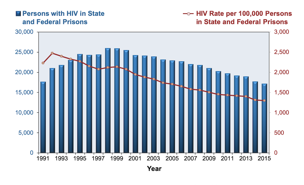 The numbers for each year represent a sample taken at one point in time and represent persons with diagnosed HIV.<div>Source: Maruschak LM, Bronson J. HIV in Prisons, 2015—Statistical Tables. Bureau of Justice Statistics: Office of Justice Programs, U.S. Department of Justice. August 24, 2017.</div>