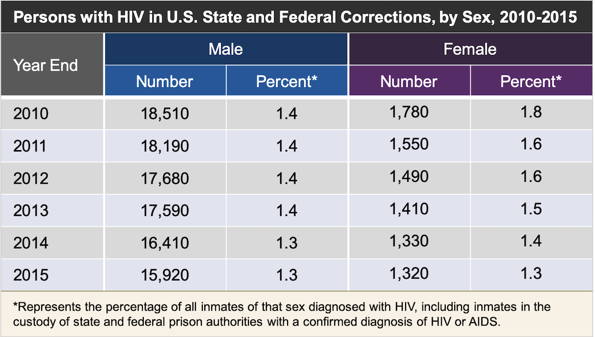 <div>Source: Maruschak LM, Bronson J. HIV in Prisons, 2015—Statistical Tables. Bureau of Justice Statistics: Office of Justice Programs, U.S. Department of Justice. August 24, 2017.</div>