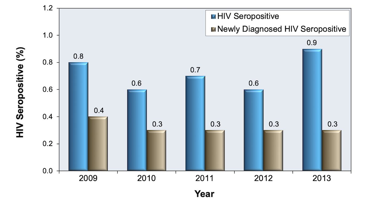 These data are from correctional facilities in 59 CDC-funded Health Department jurisdictions.<div>Source: Seth P, Figueroa A, Wang G, Reid L, Belcher L. HIV Testing, HIV Positivity, and Linkage and Referral Services in Correctional Facilities in the United States, 2009-2013. Sex Transm Dis. 2015;42:643-9.</div>