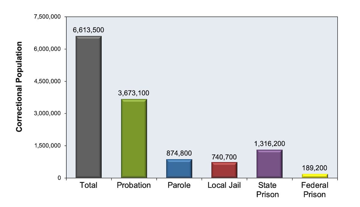 Note: the numbers listed do not match the total listed since parolees who were also on probation were not included in the total listed.<div>Source: Bureau of Justice Statistics, Annual Probation Survey, Annual Parole Survey, Annual Survey of Jails, Census of Jail Inmates, and National Prisoner Statistics Program, 1980-2016. April 26, 2018.</div>