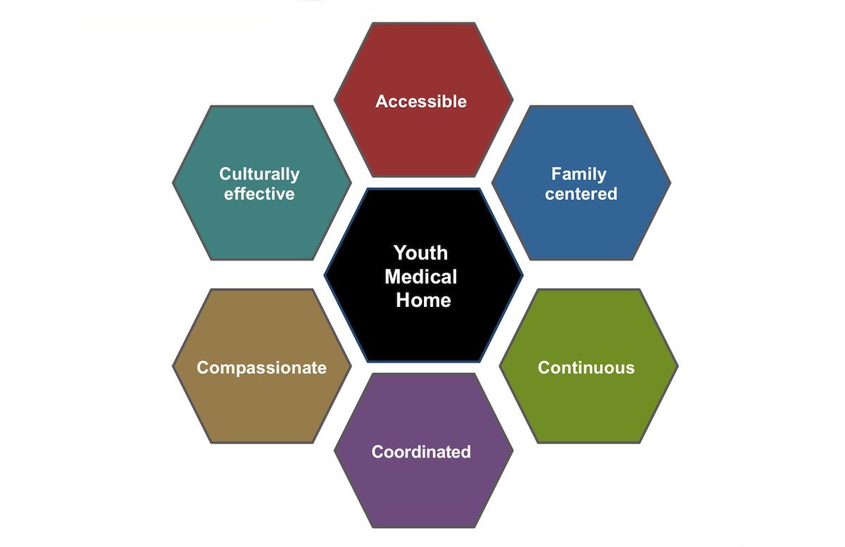 Core Concepts - HIV in Adolescents and Young Adults - Key