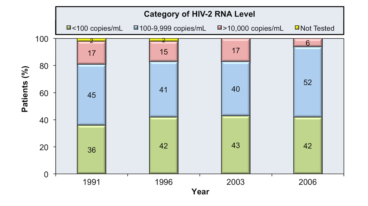 This figure shows data from individuals diagnosed with HIV-2 in a rural West African village in Guinea-Bissau who had plasma HIV-2 RNA levels prospectively measured in 1991, 1996, 2003, and 2006. The graphic shows survival based on baseline plasma HIV-2 RNA levels, coompared with survival of persons in that region who were HIV-uninfected.<div>Source: van der Loeff MF, Larke N, Kaye S, et al. Undetectable plasma viral load predicts normal survival in HIV-2-infected people in a West African village. Retrovirology. 2010;7:46.</div>