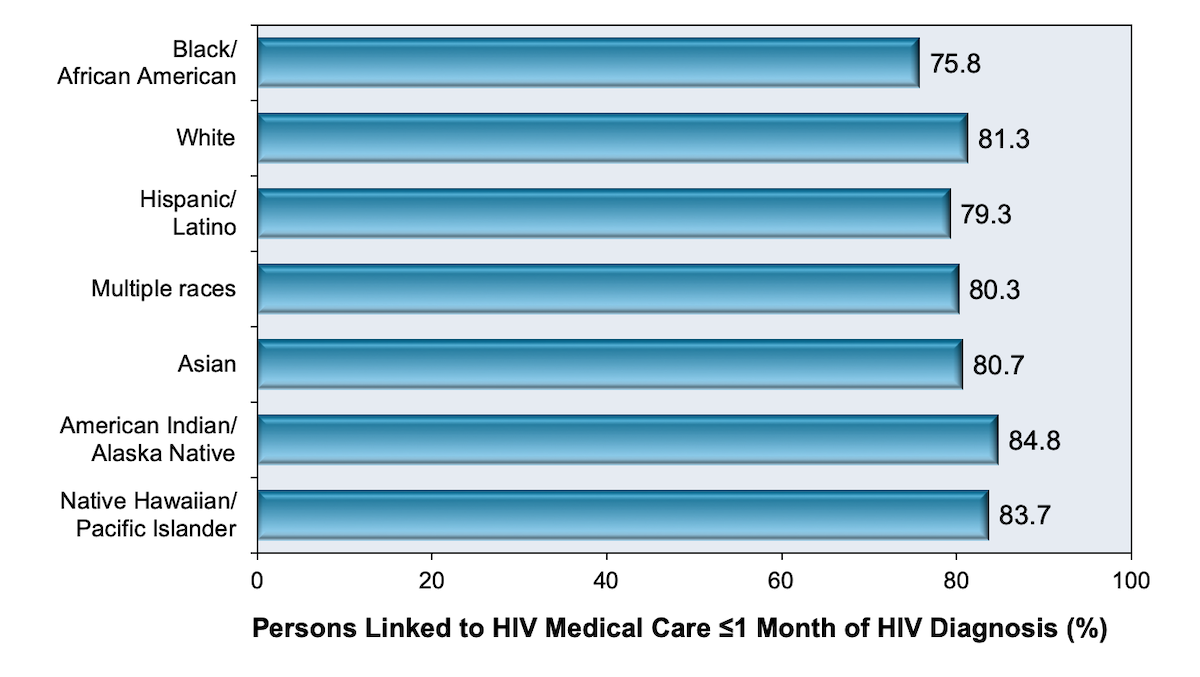 Linkage to care within 1 month after HIV diagnosis was defined by at least 1 CD4 cell count or HIV RNA level within 1 month of diagnosis.<br/>These data are from 39 States and the District of Columbia.<div>Source: Centers for Disease Control and Prevention. Monitoring selected national HIV prevention and care objectives by using HIV surveillance data—United States and 6 U.S. dependent areas, 2016. HIV Surveillance Supplemental Report. 2018;23(No. 4):1-51. Published June 2018.</div>