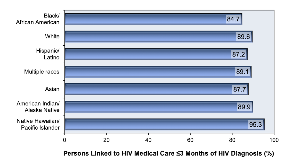 Linkage to care within 3 months after HIV diagnosis was defined by at least 1 CD4 cell count or HIV RNA level within 3 months of diagnosis.<br/>These data are from 39 States and the District of Columbia.<div>Source: Centers for Disease Control and Prevention. Monitoring selected national HIV prevention and care objectives by using HIV surveillance data—United States and 6 U.S. dependent areas, 2016. HIV Surveillance Supplemental Report. 2018;23(No. 4):1-51. Published June 2018.</div>
