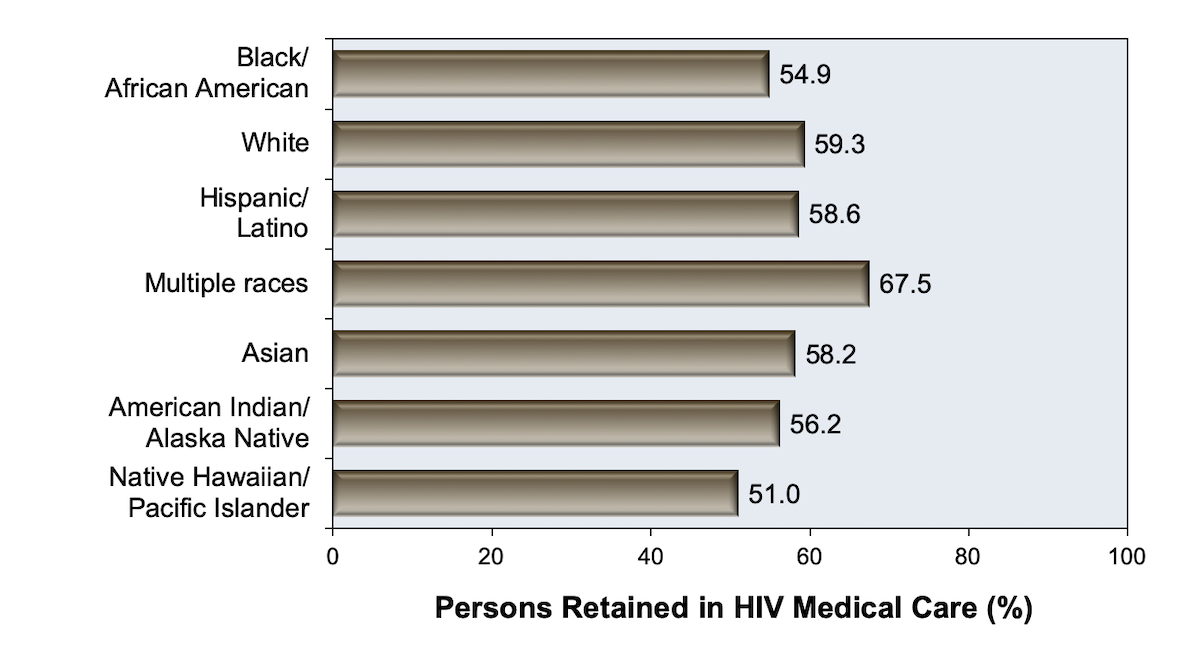 These data are from 39 States and the District of Columbia.<div>Source: Centers for Disease Control and Prevention. Monitoring selected national HIV prevention and care objectives by using HIV surveillance data—United States and 6 U.S. dependent areas, 2016. HIV Surveillance Supplemental Report. 2018;23(No. 4):1-51. Published June 2018.</div>