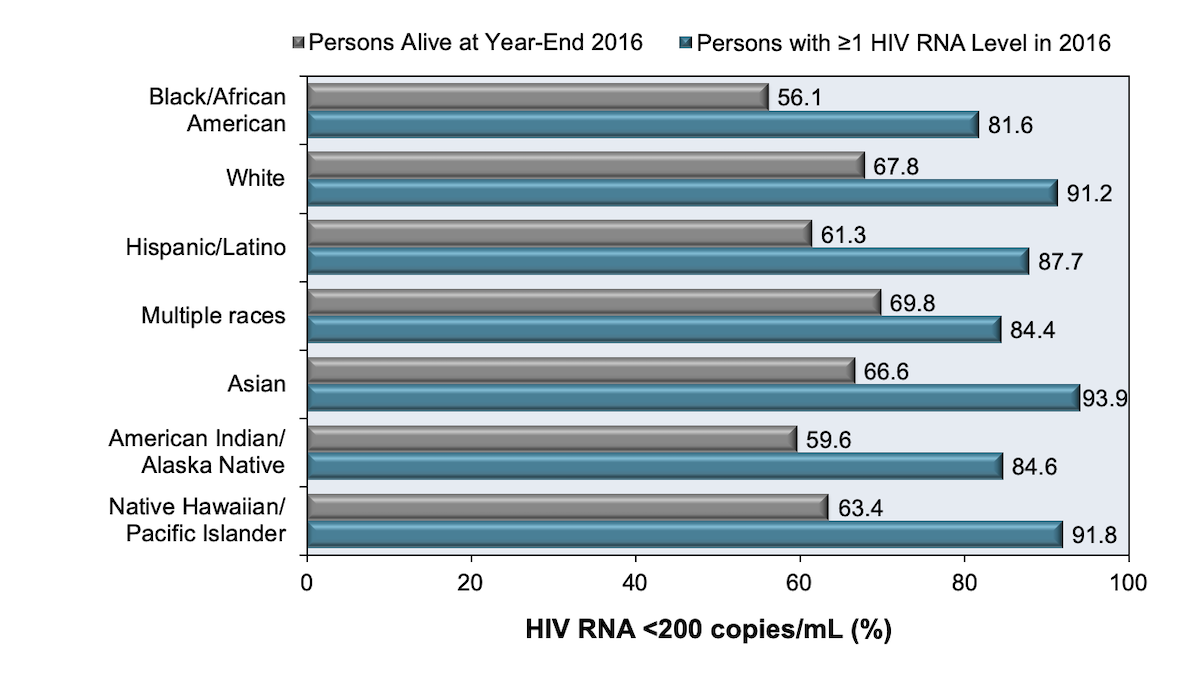 Data represents the percentage of all persons alive with HIV at year-end 2015 who had at least 1 viral load test obtained during 2015 and whose viral load was less than 200 copies/mL. Viral suppression was defined as HIV RNA less than 200 copies/mL at the most recent HIV RNA level tested in 2015. <br/>These data are from 39 States and the District of Columbia.<div>Source: Centers for Disease Control and Prevention. Monitoring selected national HIV prevention and care objectives by using HIV surveillance data—United States and 6 U.S. dependent areas, 2016. HIV Surveillance Supplemental Report. 2018;23(No. 4):1-51. Published June 2018.</div>