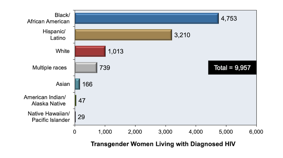 <div>Source: Clark H, Babu AS, Wiewel EW, Opoku J, Crepaz N. Diagnosed HIV Infection in Transgender Adults and Adolescents: Results from the National HIV Surveillance System, 2009-2014. AIDS Behav. 2017;21:2774-83.</div>