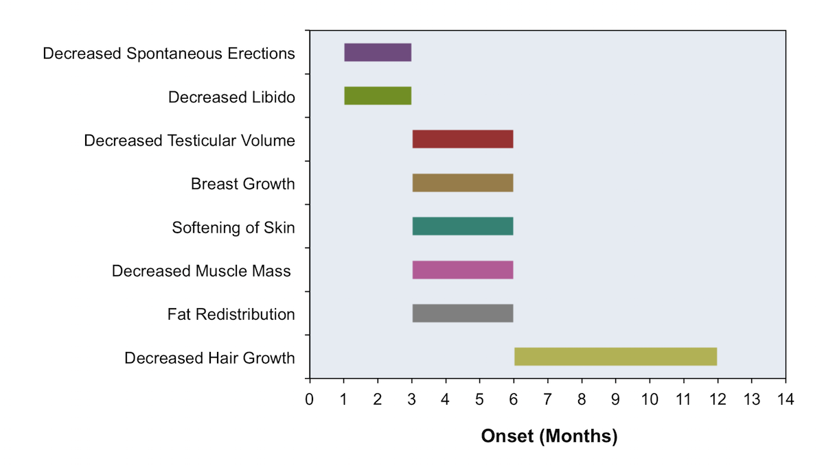 This figure shows approximate time for onset of certain effects with gender-affirming hormone therapy in transgender women. Note the onset of male sexual dysfunction and scalp hair changes is highly variable. Gender-affirming hormone therapy in transgender women has little impact on voice changes.<div>Source: Hembree WC, Cohen-Kettenis PT, Gooren L, et al. Endocrine Treatment of Gender-Dysphoric/Gender-Incongruent Persons: An Endocrine Society Clinical Practice Guideline. J Clin Endocrinol Metab. 2017;102:3869-3903.</div>