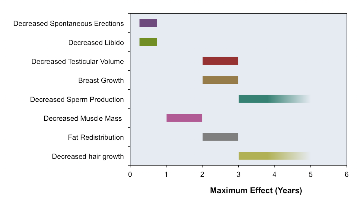 This figure shows approximate time for maximal effects with gender-affirming hormone therapy in transgender women. Note the time to maximal effect of male sexual dysfunction and scalp hair changes is highly variable. The time for maximal effect on softening of skin is not known. The time to maximal effect for decreased sperm production and for decreased hair growth is greater than 3 years.<div>Source: Hembree WC, Cohen-Kettenis PT, Gooren L, et al. Endocrine Treatment of Gender-Dysphoric/Gender-Incongruent Persons: An Endocrine Society Clinical Practice Guideline. J Clin Endocrinol Metab. 2017;102:3869-3903.</div>