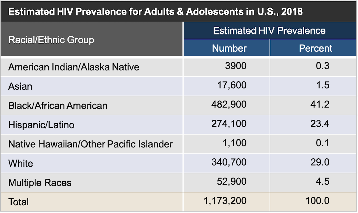 These estimates are for persons aged 13 years and older living with diagnosed and undiagnosed HIV infection in the United States at year-end 2015. The total includes persons with HIV infection whose risk factor was not reported or identified.<div>Source: Centers for Disease Control and Prevention. Estimated HIV Incidence and Prevalence in the United States, 2010–2015. HIV Surveillance Supplemental Report. 2018;23(No. 1):1-77. Published March 2018.</div>