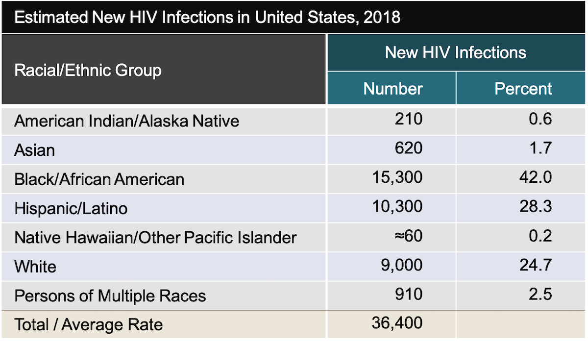 These estimates are for persons aged 13 years and older living with diagnosed and undiagnosed HIV infection in the United States at year-end 2015.<div>Source: Centers for Disease Control and Prevention. Estimated HIV Incidence and Prevalence in the United States, 2010–2015. HIV Surveillance Supplemental Report. 2018;23(No. 1):1-77. Published March 2018.</div>