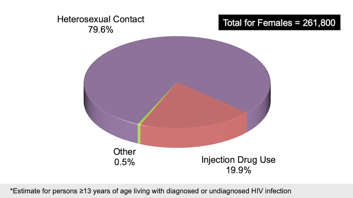 <div>Source: Centers for Disease Control and Prevention. Diagnoses of HIV infection in the United States and dependent areas, 2016. HIV Surveillance Report, 2016; vol. 28:1-125. Published November 2017.</div>