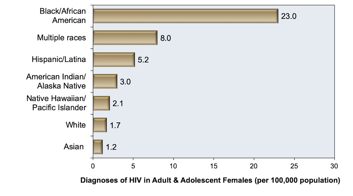 This graph shows the rate (per 100,000) of new HIV diagnoses in women in 2016. The rate of new HIV diagnoses among women in 2016 is not the same as the rate of new HIV infections since women newly diagnosed in 2016 could have acquired HIV prior to 2016 and remained undiagnosed for years while living with HIV.<div>Source: Centers for Disease Control and Prevention. Diagnoses of HIV infection in the United States and dependent areas, 2016. HIV Surveillance Report, 2016; vol. 28:1-125. Published November 2017.</div>