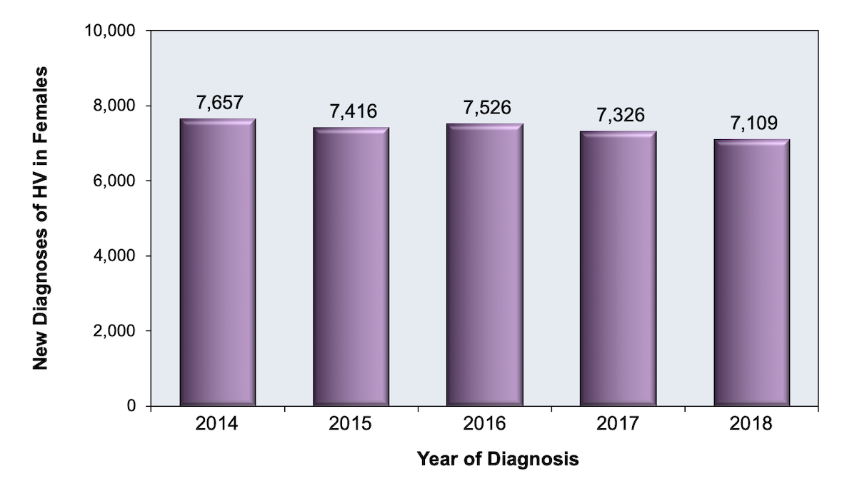 Overall, the number of new HIV diagnoses among women in the United States decreased approximately 15% during the years 2011-2016.<div>ource: Centers for Disease Control and Prevention. Diagnoses of HIV infection in the United States and dependent areas, 2016. HIV Surveillance Report, 2016; vol. 28:1-125. Published November 2017.</div>