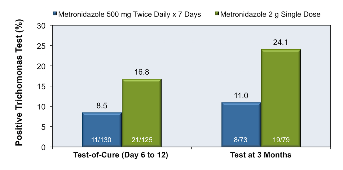 In this trial, investigators randomized women with trichomoniasis and HIV infection to receive either a 7-day course of metronidazole (500 mg twice daily) or a single 2-gram dose of metronidazole. More treatment failures occurred in women who received single-dose therapy.<div>Source: Kissinger P, Mena L, Levison J, et al. A randomized treatment trial: single versus 7-day dose of metronidazole for the treatment of Trichomonas vaginalis among HIV-infected women. J Acquir Immune Defic Syndr. 2010;55:565-71.</div>