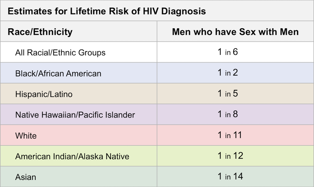 "The numbers shown in this table represent the probability as ""one in n"" persons who will be diagnosed with HIV during their lifetime.<div>Source: Hess KL, Hu X, Lansky A, Mermin J, Hall HI. Lifetime risk of a diagnosis of HIV infection in the United States. Ann Epidemiol. 2017;27:238-43.</div>"