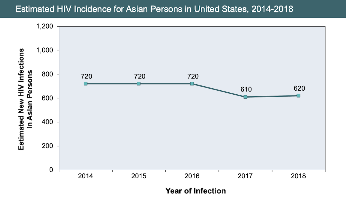 <div>Source: Centers for Disease Control and Prevention. Estimated HIV Incidence and Prevalence in the United States, 2010–2015. HIV Surveillance Supplemental Report. 2018;23(No. 1):1-77. Published March 2018.</div>