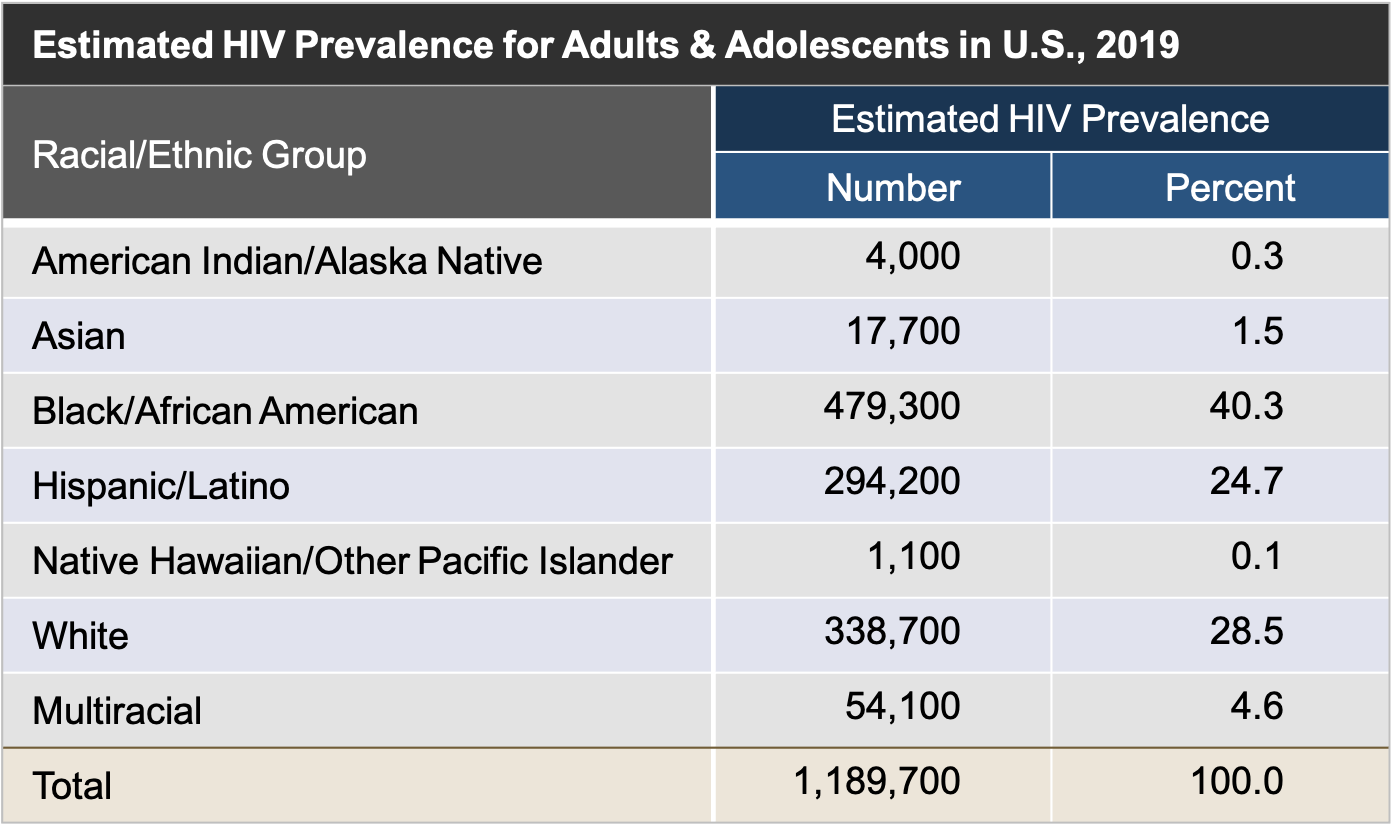 This table shows the HIV prevalence and percent based on race/ethnicity in the United States in 2018.<div>Source: Centers for Disease Control and Prevention. Estimated HIV Incidence and Prevalence in the United States, 2014–2018. HIV Surveillance Supplemental Report. 2020;25(No. 1):1-77. Published May 2020.</div>