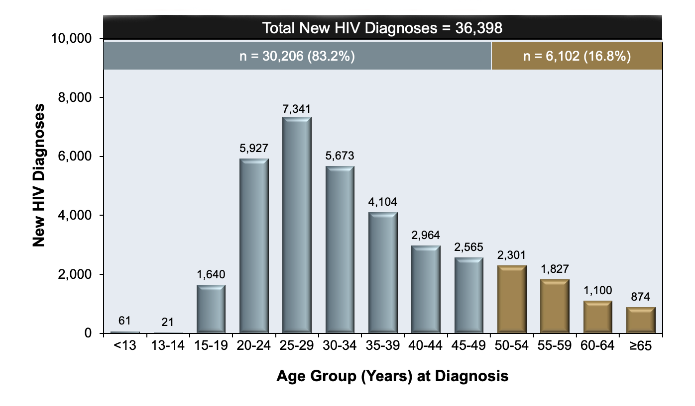 As shown in this graphic 16.6% of persons newly diagnosed with HIV in 2018 were 50 years of age or older.<div>Source: Centers for Disease Control and Prevention. Diagnoses of HIV infection in the United States and dependent areas, 2018 (Updated). HIV Surveillance Report, 2020; vol. 31:1-119. Published May 2020.</div>